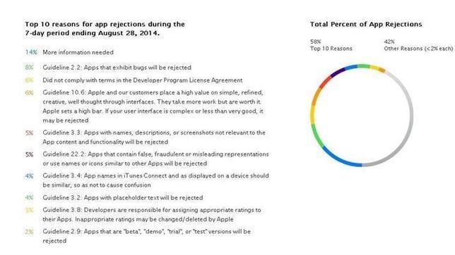 Las diez razones por las que Apple rechaza una «app»