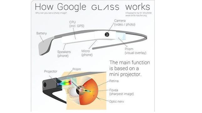 Destripando las Google Glass