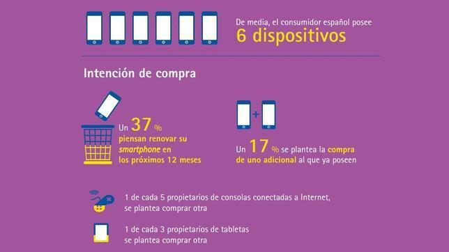 ¿Cuántos españoles utilizan los smartphones?