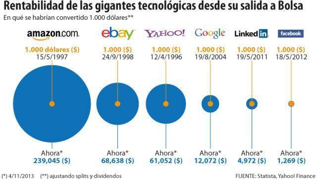 ¿Cuánto habrías ganado al invertir en Amazon o Google cuando salieron a Bolsa?