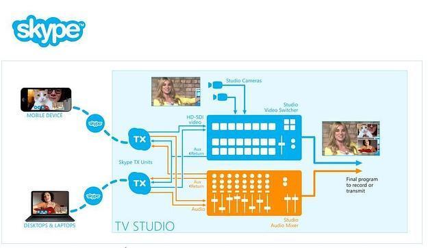 Microsoft lanza una versión de Skype para estudios de radio y televisión