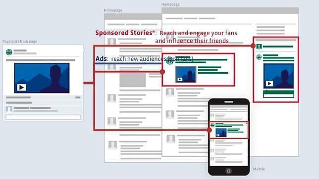 Facebook: adiós a las historias patrocinadas