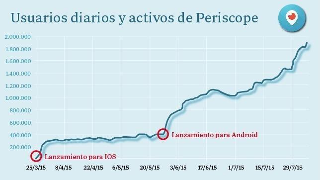 Periscope, el «streaming» de Twitter, rompe moldes al llegar a 10 millones de usuarios