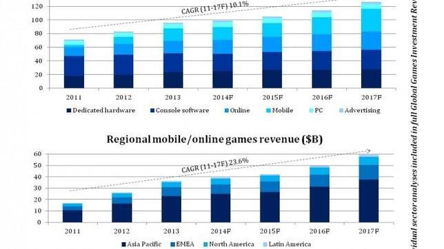 La industria del videojuego valdrá más de 100.000 millones de dólares en 2017