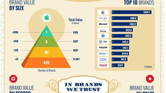 Apple, la marca más valiosa en Estados Unidos