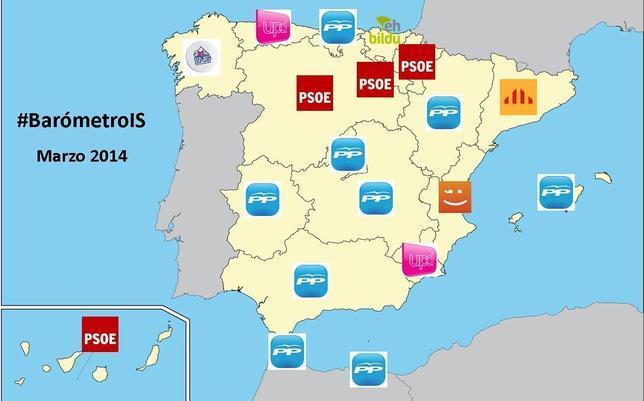 El PP consigue el record de seguidores en Twitter y el PSOE se impone en influencia