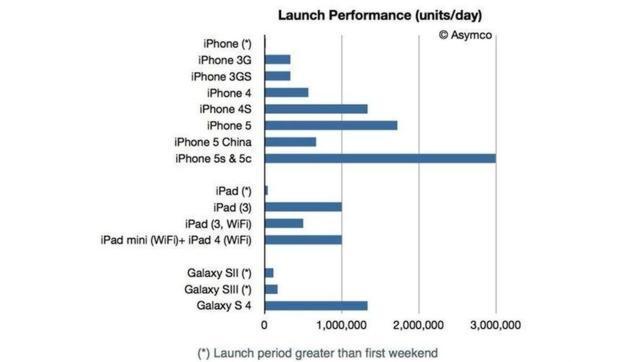 Los nuevos iPhone 5S y 5C venden un 80% más que su predecesor en el mismo periodo