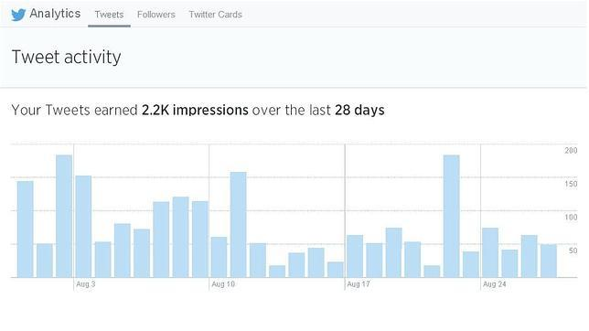 ¿Cuántas personas ven tus tuits ? Twitter ofrece una herramienta para averiguarlo