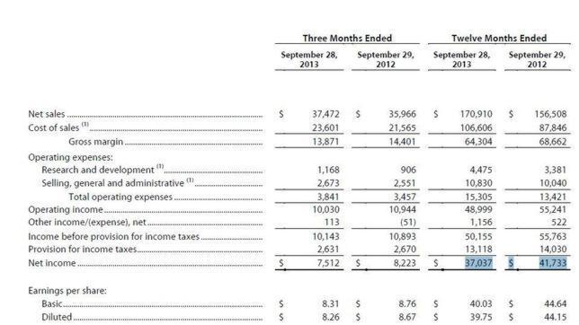 Apple registra su primera caída de beneficios netos en 11 años