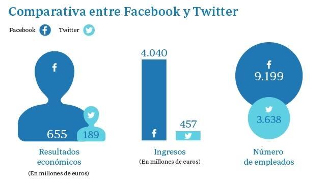 Facebook y Twitter: la cara y cruz del nuevo mundo digital