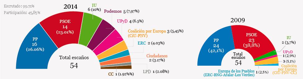 Resultados de las elecciones en España