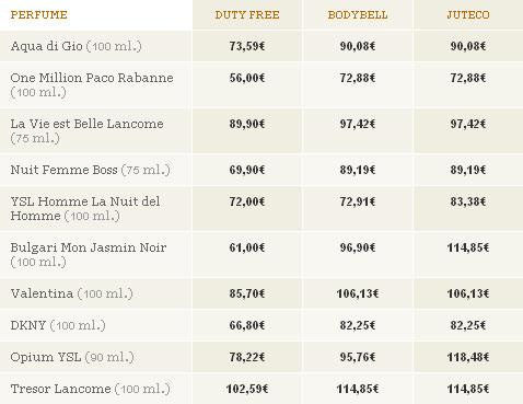 Comparativa de precios de varios perfumes