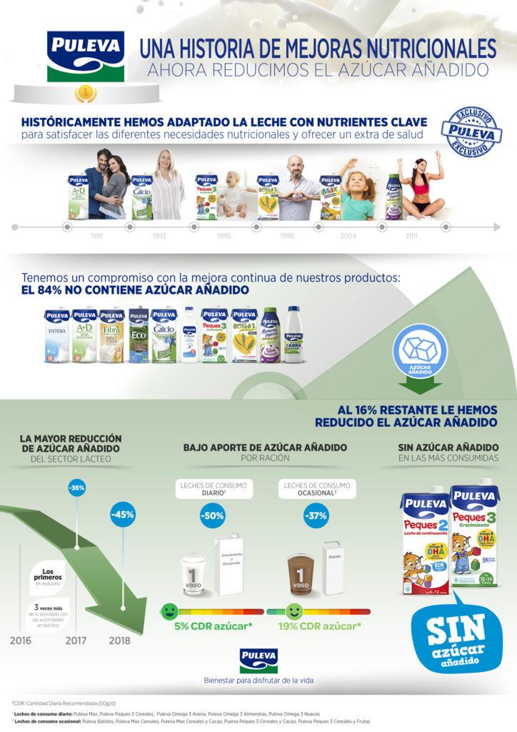 Maximo azucar diario de consumo
