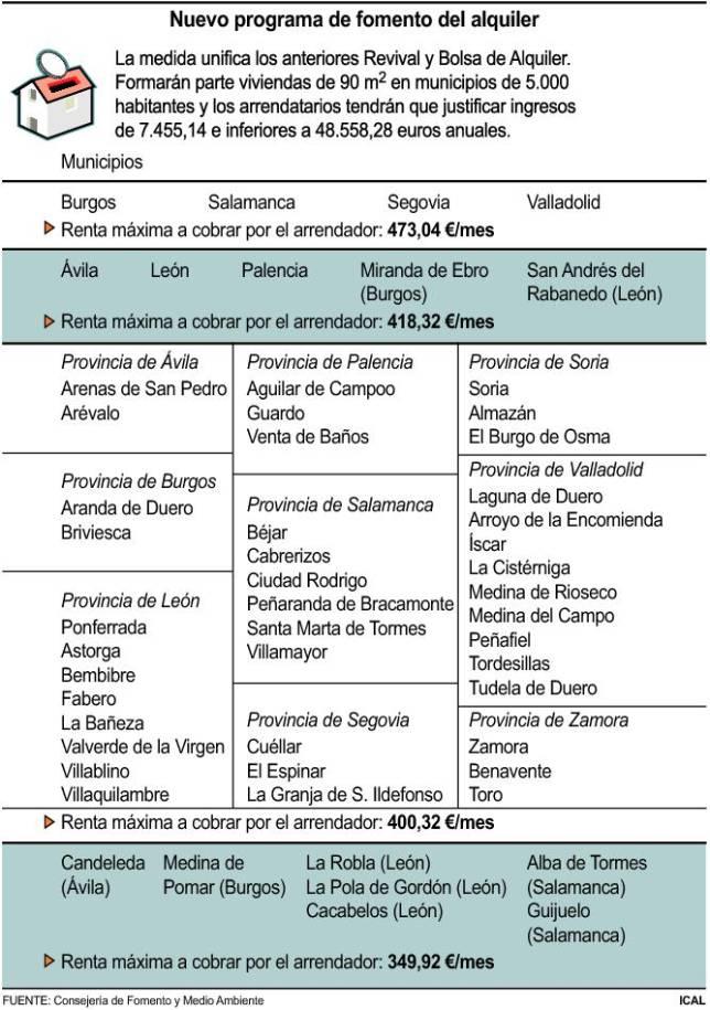 Castilla y León : La Junta ofrecerá pisos en alquiler por un máximo de 473 euros OBJ5054868_1--644x915